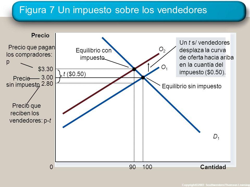 La incidencia de los impuestos ¿Cuáles son las consecuencias del impuesto .