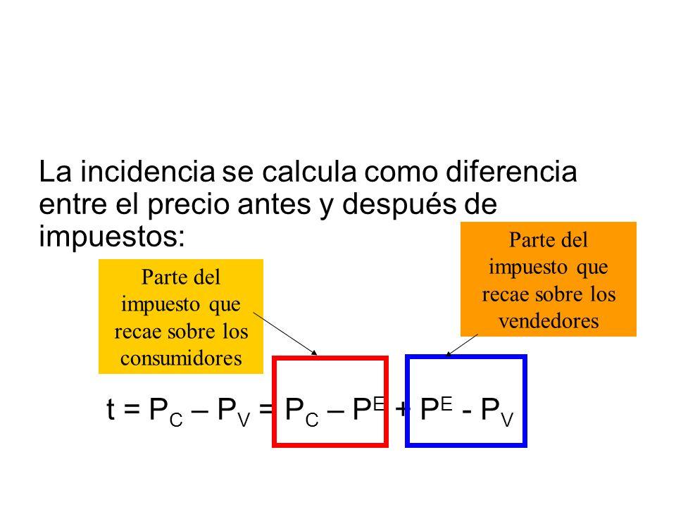 La incidencia se calcula como diferencia entre el precio antes y después de impuestos: t = P C – P V = P C – P E + P E - P V Parte del impuesto que re