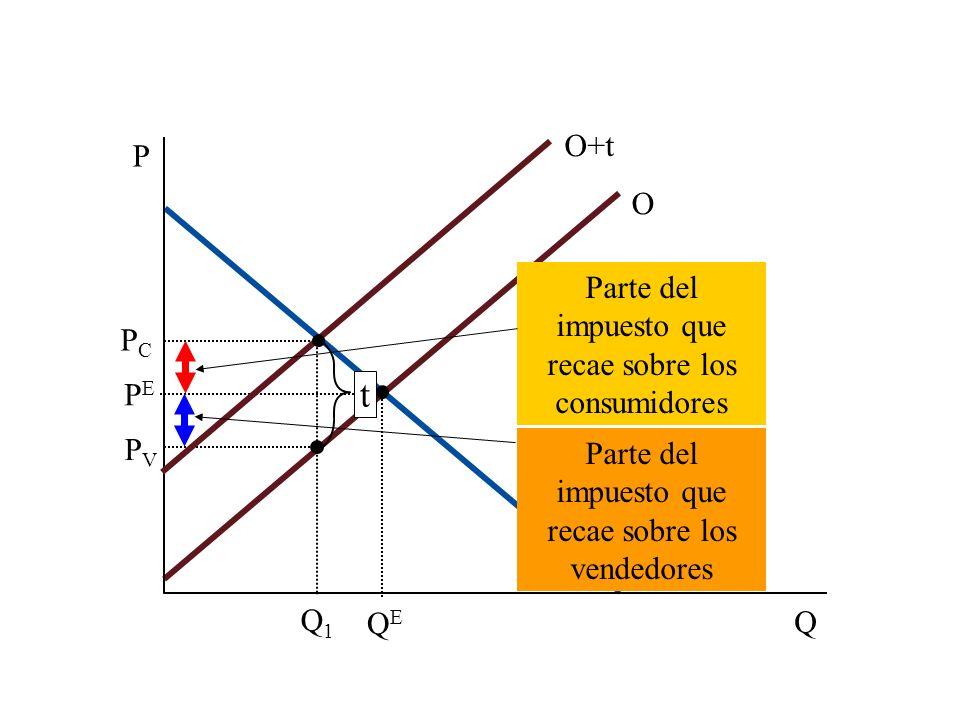 La incidencia de los impuestos y la elasticidad ¿En qué proporción se reparte la carga de un impuesto.