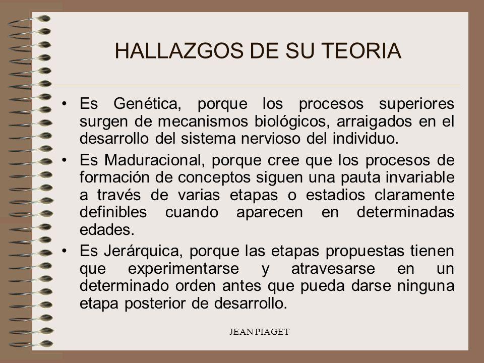 JEAN PIAGET HALLAZGOS DE SU TEORIA Es Genética, porque los procesos superiores surgen de mecanismos biológicos, arraigados en el desarrollo del sistem