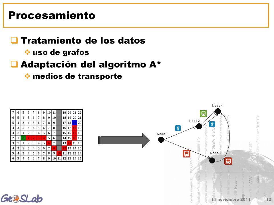 11-noviembre-201112 Procesamiento Tratamiento de los datos uso de grafos Adaptación del algoritmo A* medios de transporte Nodo 1 Nodo 2 Nodo 3 Nodo 4
