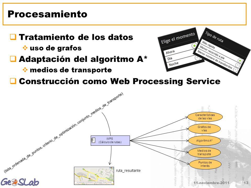 11-noviembre-201113 Procesamiento Tratamiento de los datos uso de grafos Adaptación del algoritmo A* medios de transporte Construcción como Web Processing Service WPS (Cálculo de rutas) Grafos de vías Algoritmo A* Medios de transporte Puntos de interés Características de las vías (lista_ordenada_de_puntos, criterio_de_optimización, conjunto_medios_de_transporte) ruta_resultante