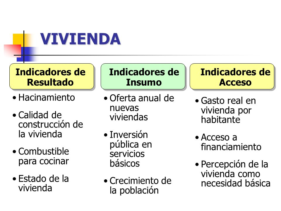 VIVIENDA Indicadores de Resultado Indicadores de Insumo Indicadores de Acceso Hacinamiento Calidad de construcción de la vivienda Combustible para coc