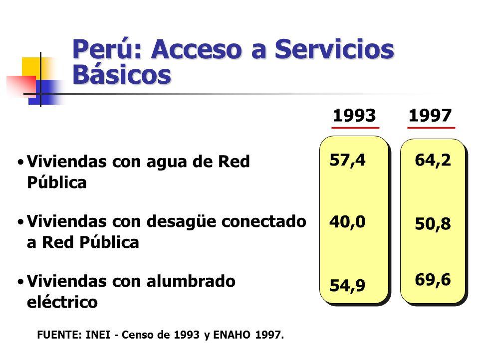1993 Viviendas con agua de Red Pública Viviendas con desagüe conectado a Red Pública Viviendas con alumbrado eléctrico 57,4 40,0 54,9 64,2 50,8 69,6 F