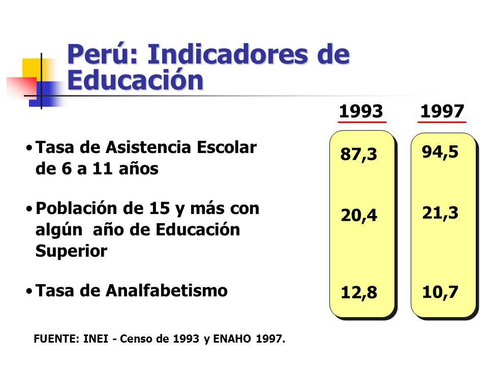 1993 Tasa de Asistencia Escolar de 6 a 11 años Población de 15 y más con algún año de Educación Superior Tasa de Analfabetismo 87,3 20,4 12,8 94,5 21,
