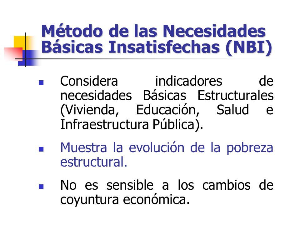 Método de las Necesidades Básicas Insatisfechas (NBI) Considera indicadores de necesidades Básicas Estructurales (Vivienda, Educación, Salud e Infraes