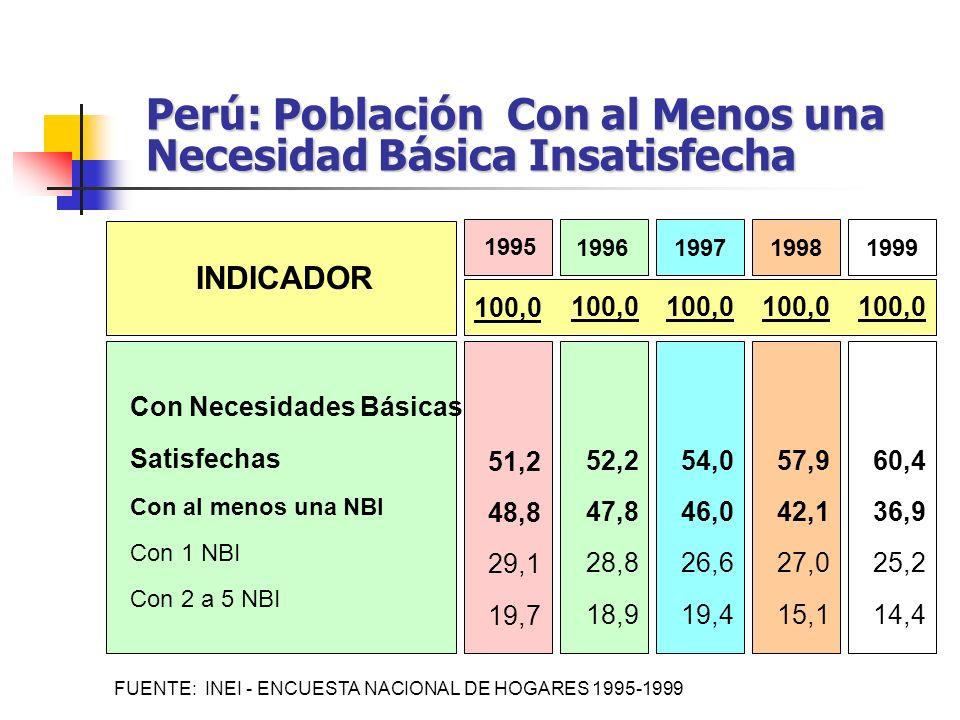 Con Necesidades Básicas Satisfechas Con al menos una NBI Con 1 NBI Con 2 a 5 NBI 100,0 51,2 48,8 29,1 19,7 1995 19961997 100,0 52,2 47,8 28,8 18,9 100