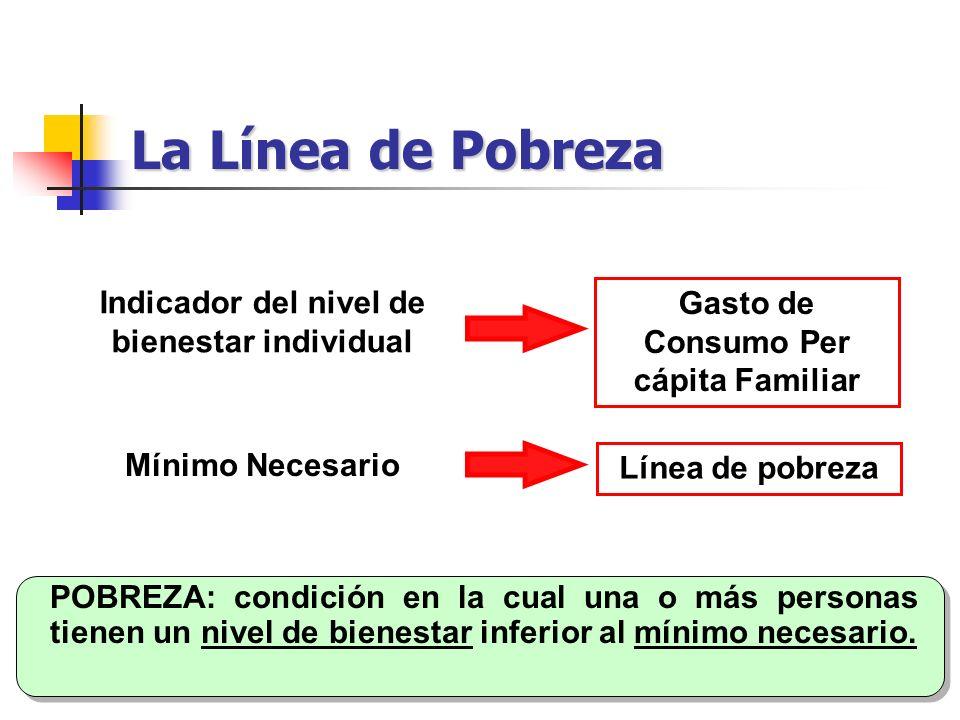POBREZA: condición en la cual una o más personas tienen un nivel de bienestar inferior al mínimo necesario. Indicador del nivel de bienestar individua