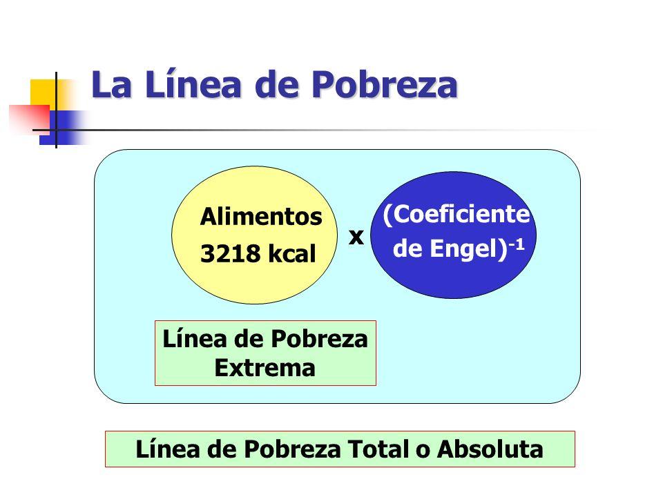 La Línea de Pobreza Alimentos 3218 kcal x (Coeficiente de Engel) -1 Línea de Pobreza Extrema Línea de Pobreza Total o Absoluta