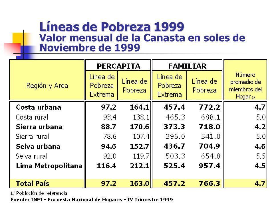 Líneas de Pobreza 1999 Líneas de Pobreza 1999 Valor mensual de la Canasta en soles de Noviembre de 1999