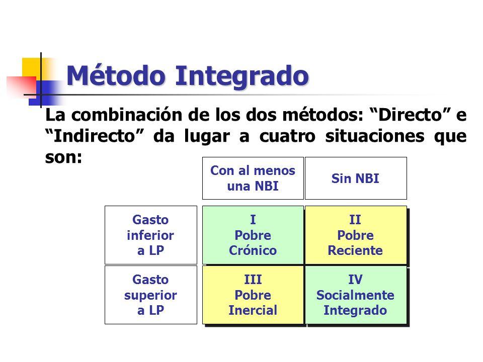Método Integrado La combinación de los dos métodos: Directo e Indirecto da lugar a cuatro situaciones que son: Con al menos una NBI Sin NBI Gasto infe