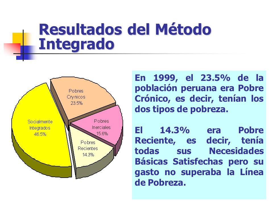 Resultados del Método Integrado En 1999, el 23.5% de la población peruana era Pobre Crónico, es decir, tenían los dos tipos de pobreza. El 14.3% era P