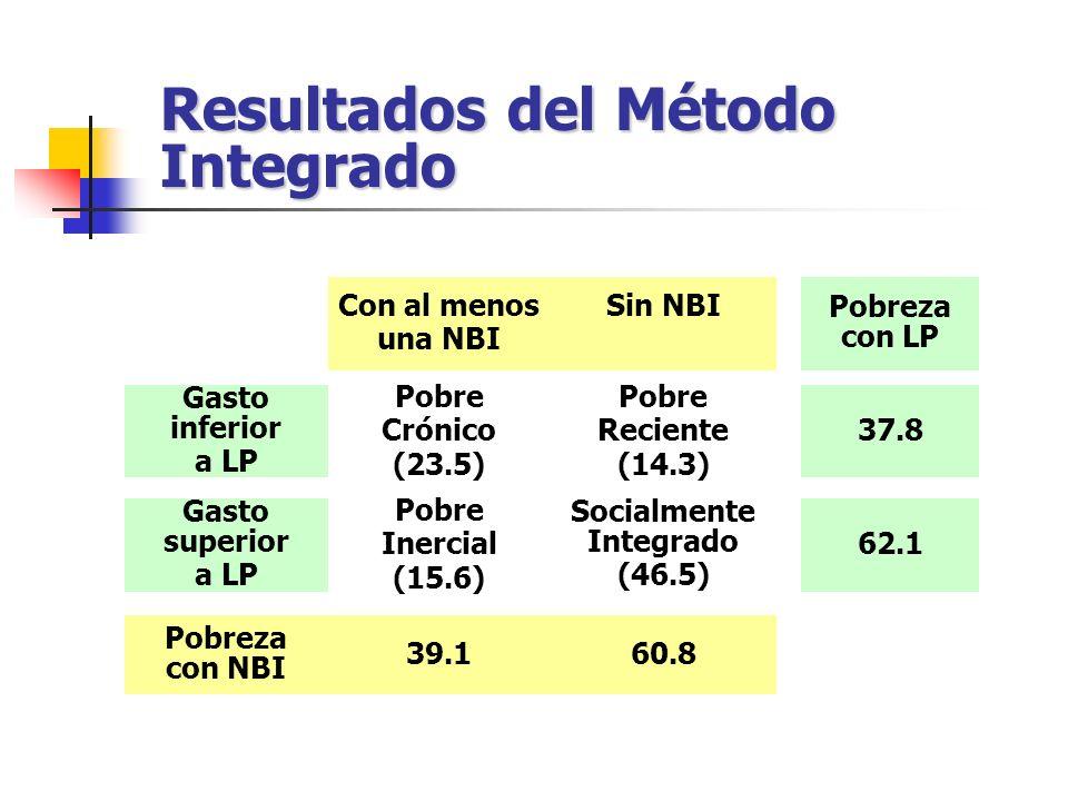 Resultados del Método Integrado Con al menos una NBI Sin NBI Pobreza con LP Gasto inferior a LP Pobre Crónico (23.5) Pobre Reciente (14.3) 37.8 Gasto