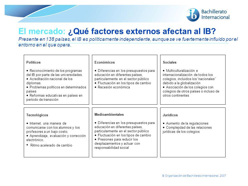 © Organización del Bachillerato Internacional, 2007 El mercado: ¿Qué factores externos afectan al IB? Presente en 138 países, el IB es políticamente i