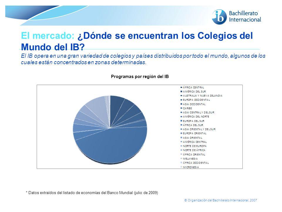 © Organización del Bachillerato Internacional, 2007 El mercado: ¿Dónde se encuentran los Colegios del Mundo del IB? El IB opera en una gran variedad d