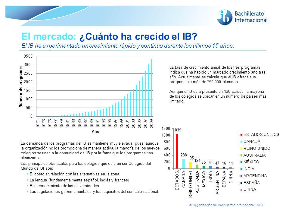© Organización del Bachillerato Internacional, 2007 El mercado: ¿Cuánto ha crecido el IB? El IB ha experimentado un crecimiento rápido y continuo dura