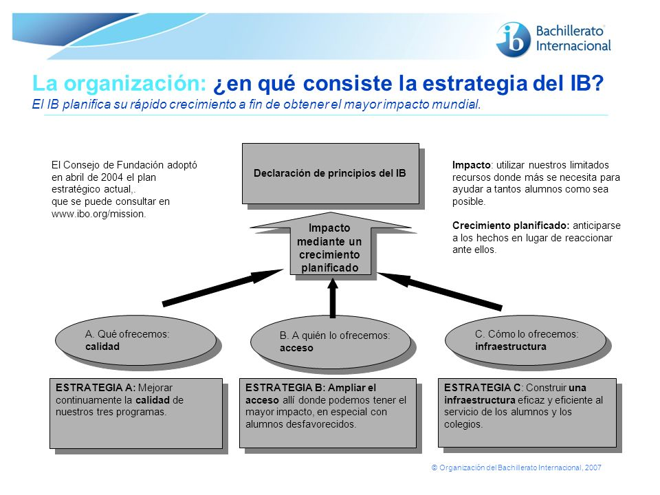 © Organización del Bachillerato Internacional, 2007 La organización: ¿en qué consiste la estrategia del IB? El IB planifica su rápido crecimiento a fi