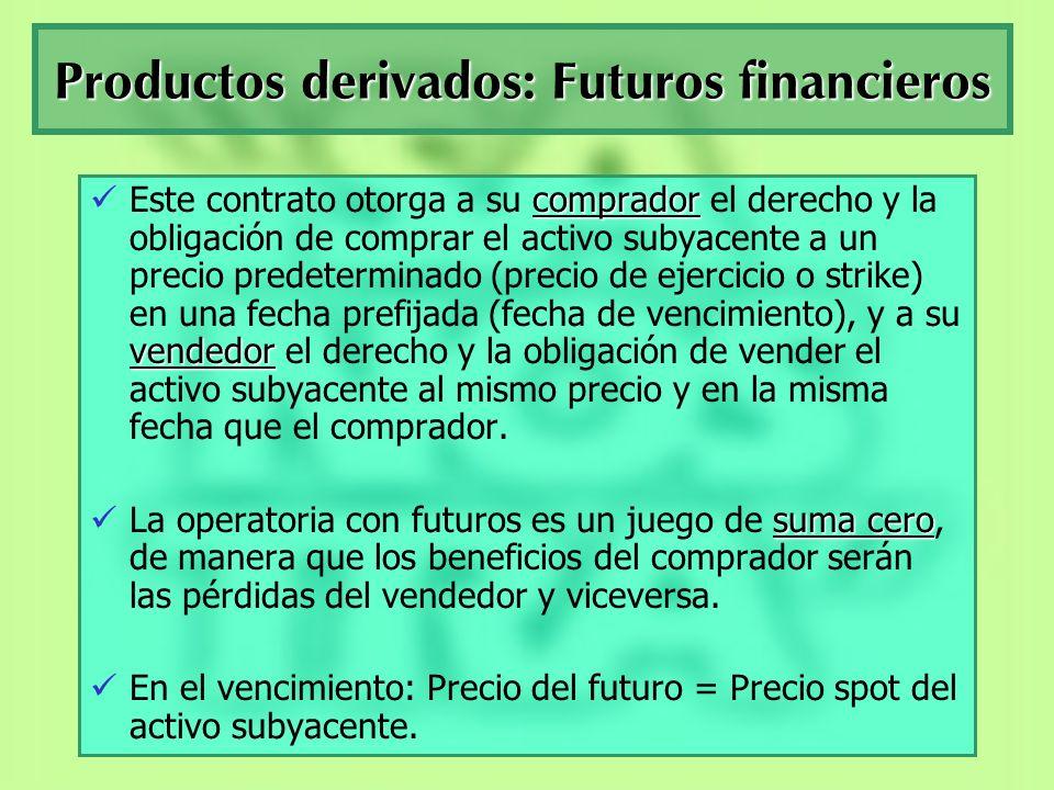 Productos derivados: Futuros financieros Para el comprador de Futuros (posición larga): 1.Se asegura un precio de compra del activo subyacente en el futuro.