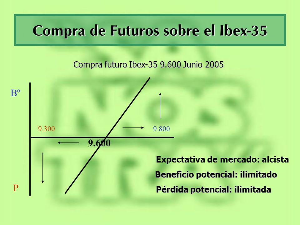 Venta Futuros sobre el Ibex-35 Bº P 9.600 9.8009.300 Venta futuro Ibex-35 9.600 Junio 2005 Expectativa de mercado: bajista Beneficio potencial: ilimitado Pérdida potencial: ilimitada