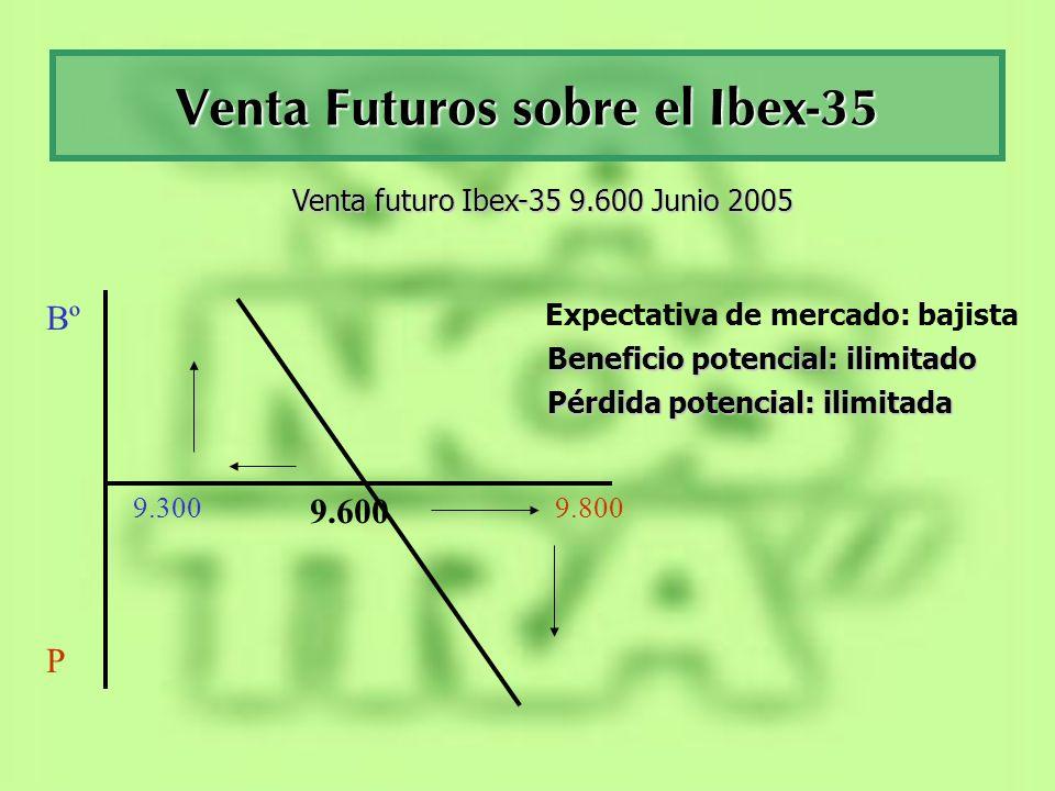 Cálculo del valor teórico del Futuro Para calcular el valor futuro (F) de un activo que actualmente está cotizando a un determinado valor (S).