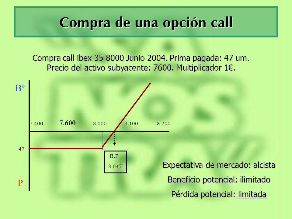 Venta de una opción call + 47 Bº P 7.400 7.600 8.000 8.100 8.200 B.P 8.047 Venta call ibex-35 8000 Junio 2004.