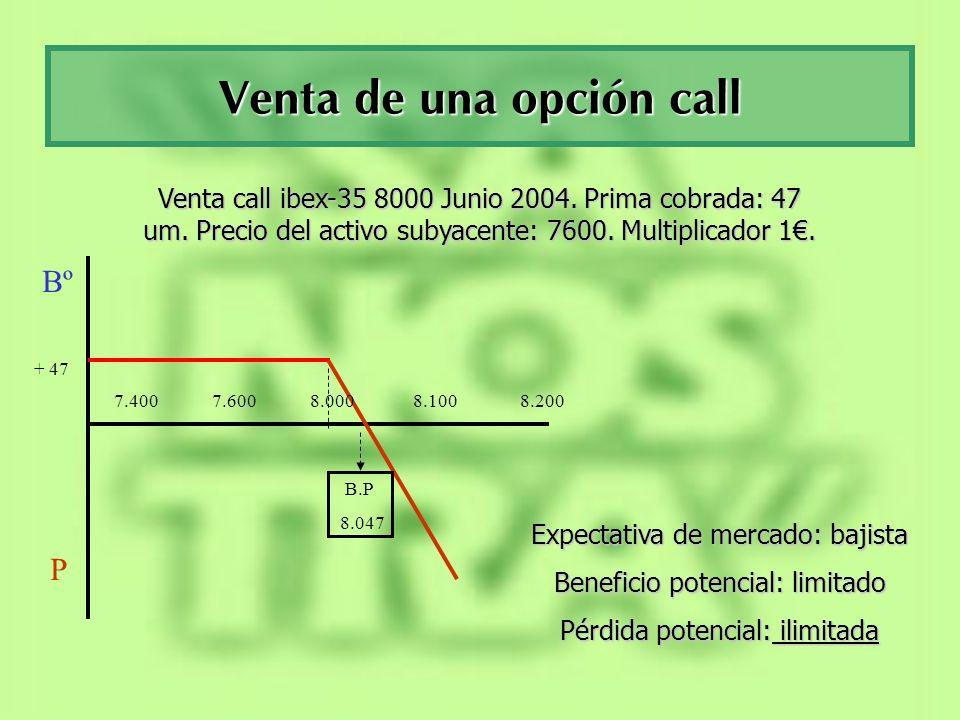 Compra de una opción put Bº P 6.600 7.100 7.200 7.500 7.800 B.P 7.159 - 41 Compra put ibex-35 7.200 Junio 2004.
