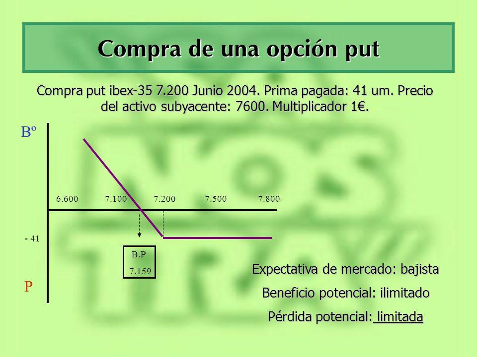 Venta de una opción put Bº P 6.600 7.100 7.200 7.500 7.800 B.P 7.159 + 41 Venta put ibex-35 7.200 Junio 2004.