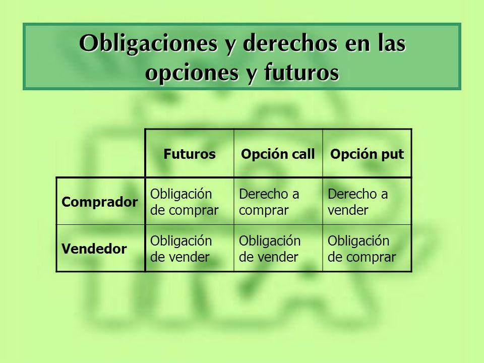 Obligaciones y derechos en las opciones y futuros FuturosOpción callOpción put Comprador Obligación de comprar Derecho a comprar Derecho a vender Vend