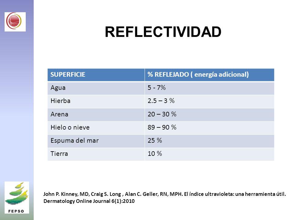 REFLECTIVIDAD SUPERFICIE% REFLEJADO ( energía adicional) Agua5 - 7% Hierba2.5 – 3 % Arena20 – 30 % Hielo o nieve89 – 90 % Espuma del mar25 % Tierra10 % John P.