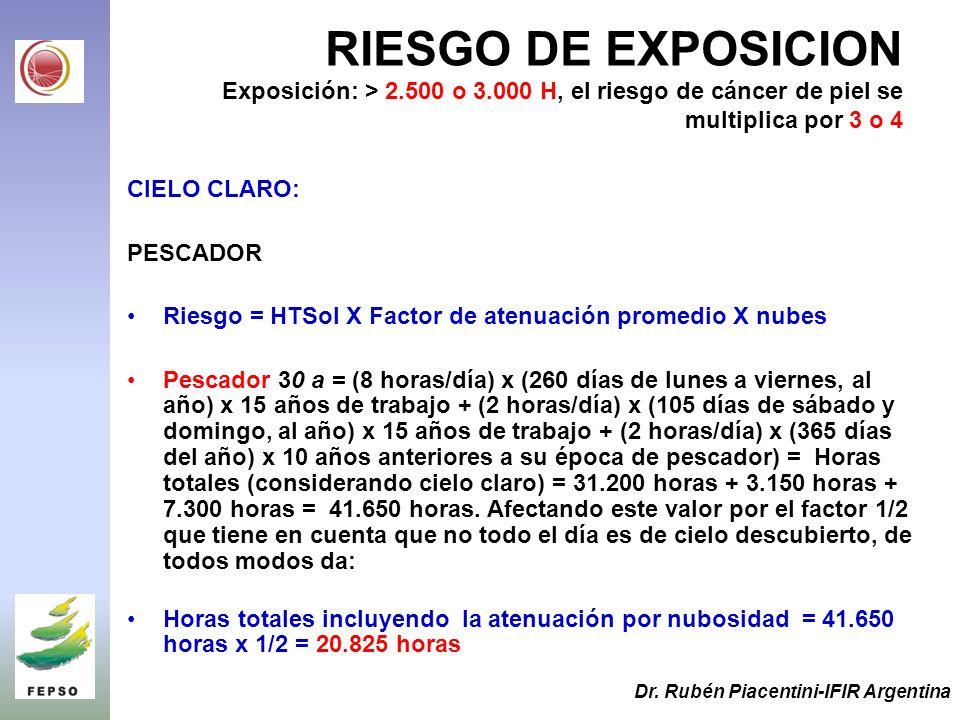 RIESGO DE EXPOSICION Exposición: > 2.500 o 3.000 H, el riesgo de cáncer de piel se multiplica por 3 o 4 CIELO CLARO: PESCADOR Riesgo = HTSol X Factor de atenuación promedio X nubes Pescador 30 a = (8 horas/día) x (260 días de lunes a viernes, al año) x 15 años de trabajo + (2 horas/día) x (105 días de sábado y domingo, al año) x 15 años de trabajo + (2 horas/día) x (365 días del año) x 10 años anteriores a su época de pescador) = Horas totales (considerando cielo claro) = 31.200 horas + 3.150 horas + 7.300 horas = 41.650 horas.