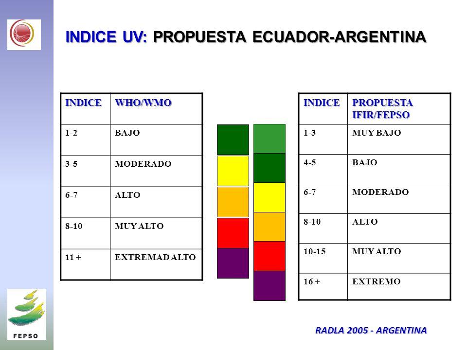 INDICE UV: PROPUESTA ECUADOR-ARGENTINA INDICEWHO/WMO 1-2BAJO 3-5MODERADO 6-7ALTO 8-10MUY ALTO 11 +EXTREMAD ALTOINDICE PROPUESTA IFIR/FEPSO 1-3MUY BAJO 4-5BAJO 6-7MODERADO 8-10ALTO 10-15MUY ALTO 16 +EXTREMO RADLA 2005 - ARGENTINA