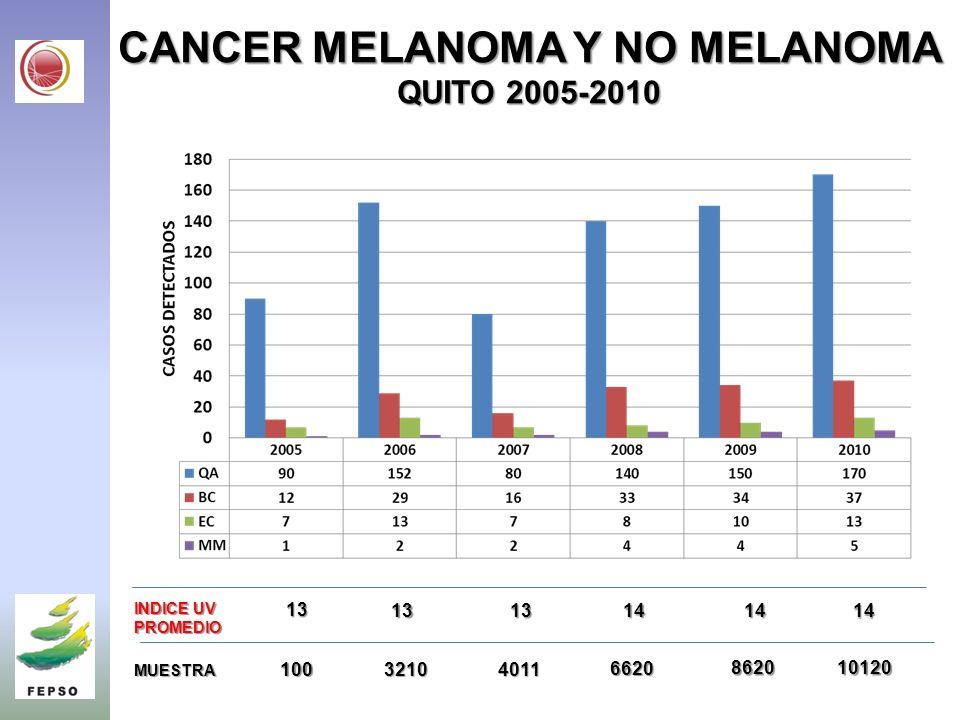CANCER MELANOMA Y NO MELANOMA QUITO 2005-2010 INDICE UV PROMEDIO13 13131414 14 MUESTRA 10032104011 6620 862010120