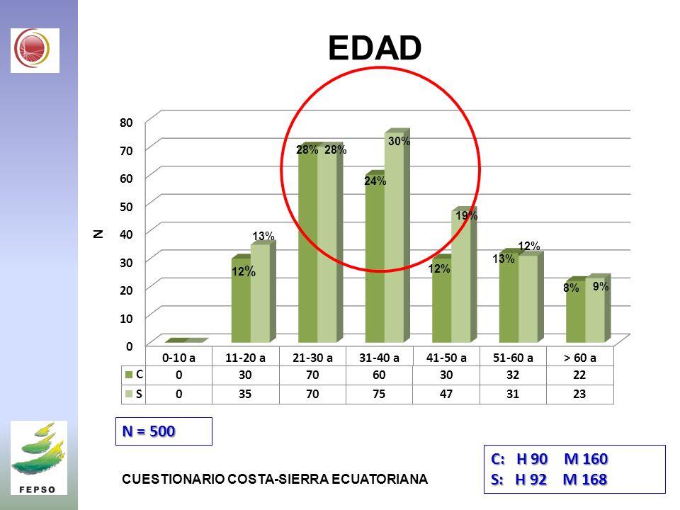 EDAD N = 500 12 % 8% 30% 24% 28% 13% 28% 12% 13% 19% 12% 9% CUESTIONARIO COSTA-SIERRA ECUATORIANA C: H 90 M 160 S: H 92 M 168