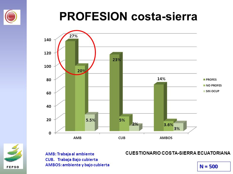 PROFESION costa-sierra AMB: Trabaja al ambiente CUB.