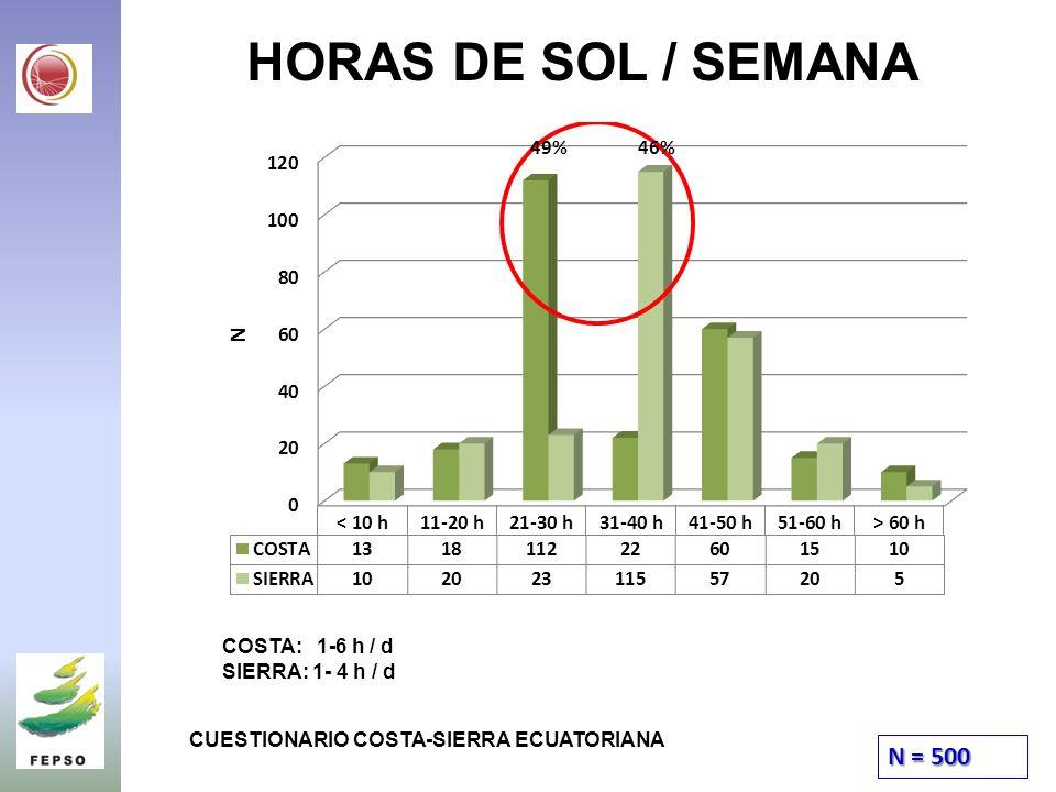 HORAS DE SOL / SEMANA N = 500 CUESTIONARIO COSTA-SIERRA ECUATORIANA COSTA: 1-6 h / d SIERRA: 1- 4 h / d 49% 46%
