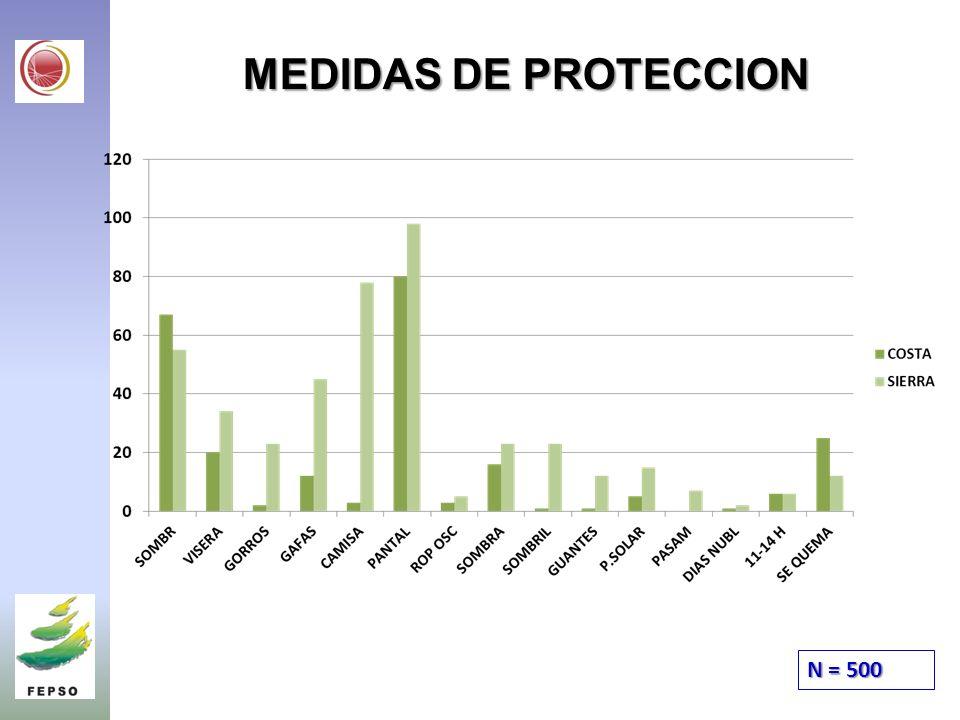 MEDIDAS DE PROTECCION N = 500