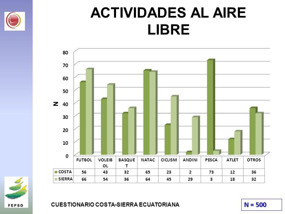 ACTIVIDADES AL AIRE LIBRE N = 500 CUESTIONARIO COSTA-SIERRA ECUATORIANA