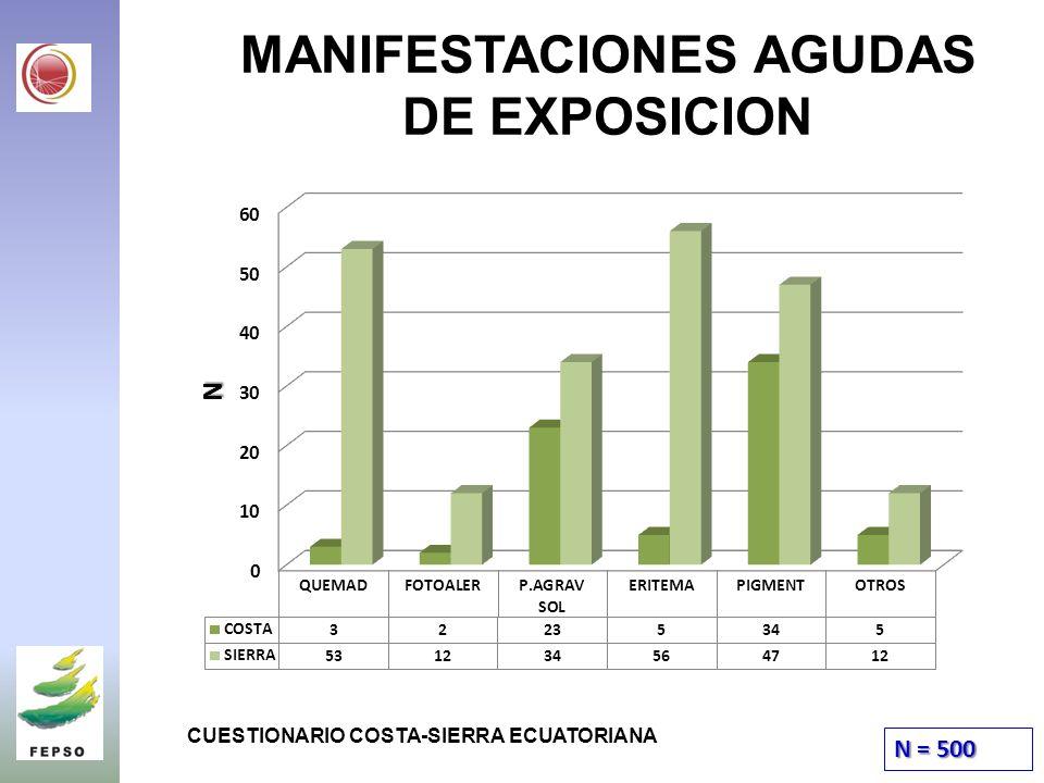 MANIFESTACIONES AGUDAS DE EXPOSICION N = 500 CUESTIONARIO COSTA-SIERRA ECUATORIANA