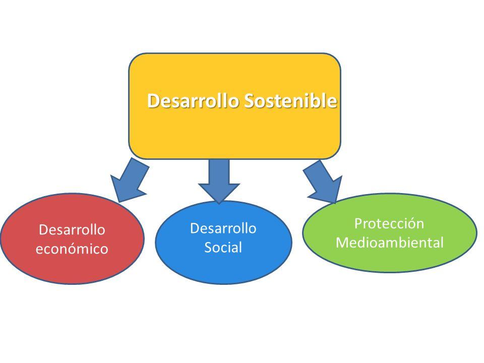 Protección Medioambiental Desarrollo Sostenible Desarrollo económico Desarrollo Social