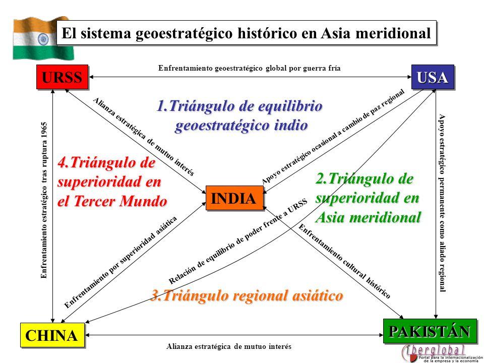 CHINA INDIA PAKISTÁNPAKISTÁN URSS USAUSA Enfrentamiento geoestratégico global por guerra fría Apoyo estratégico ocasional a cambio de paz regional Apo