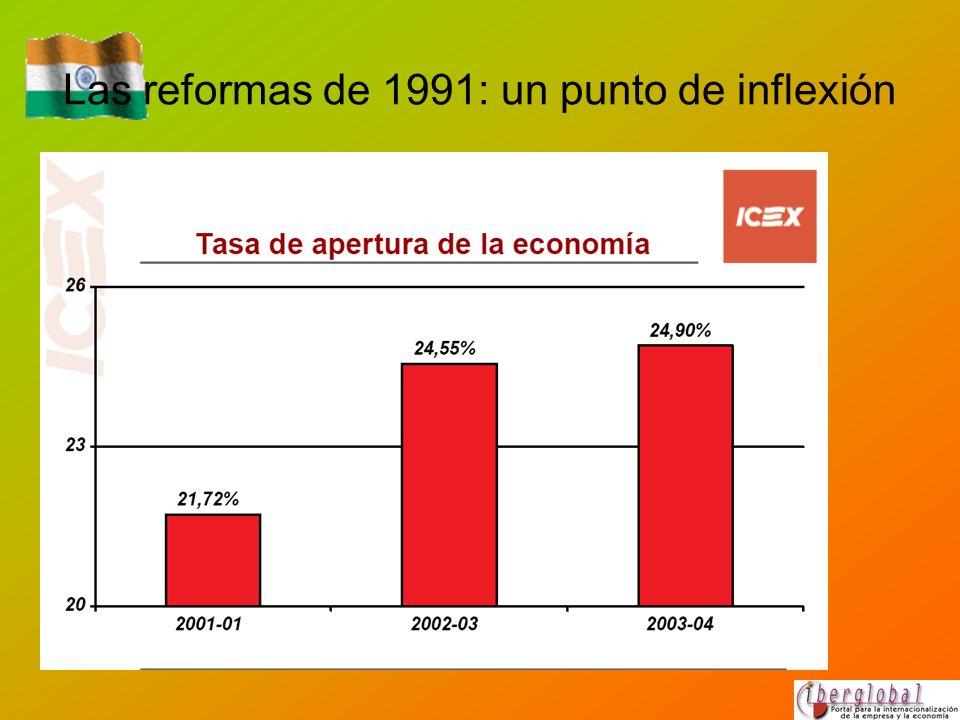 Las reformas de 1991: un punto de inflexión Reforma del comercio exterior y reducción de las restricciones cuantitativas.