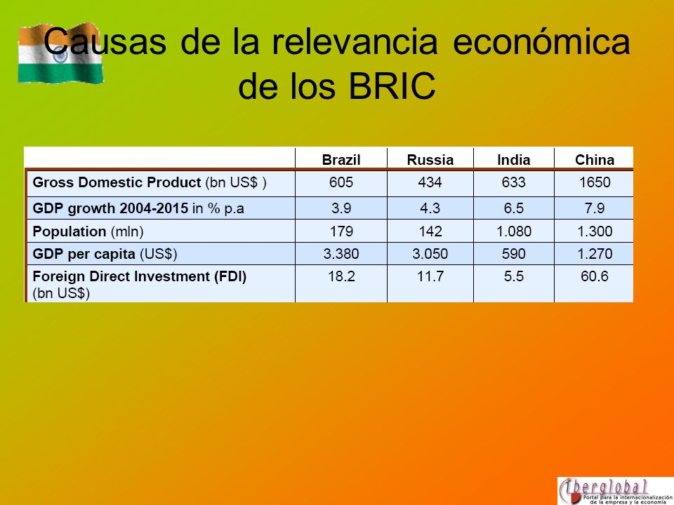 Causas de la relevancia económica de los BRIC