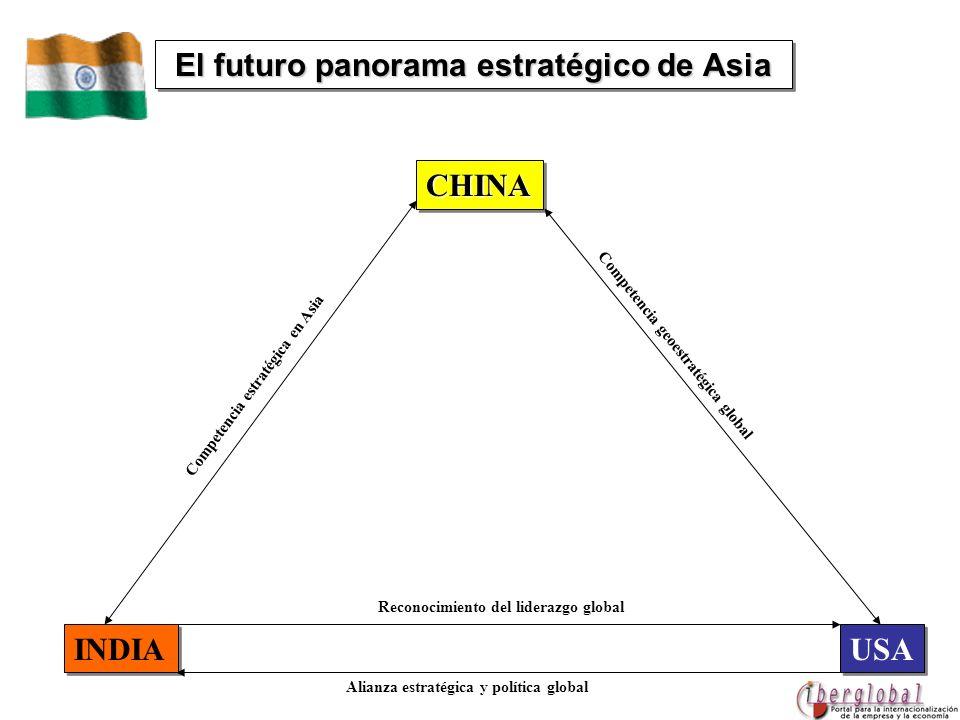 El futuro panorama estratégico de Asia CHINACHINA INDIA USA Competencia geoestratégica global Alianza estratégica y política global Reconocimiento del