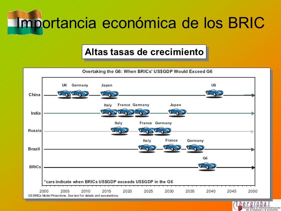 Importancia económica de los BRIC Altas tasas de crecimiento