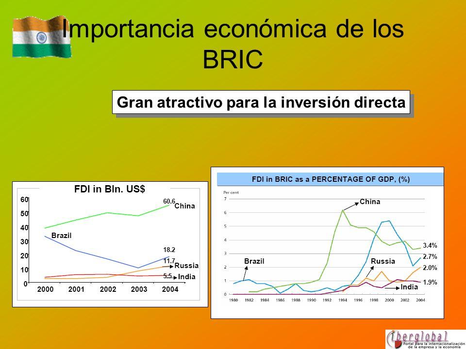 Importancia económica de los BRIC Gran atractivo para la inversión directa