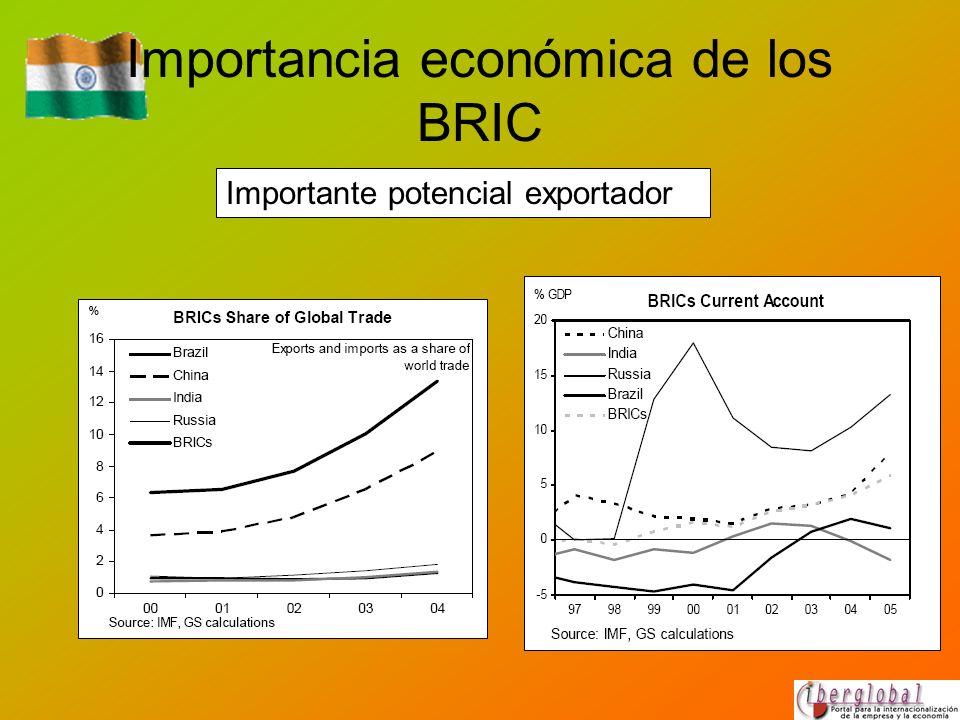 Importancia económica de los BRIC Importante potencial exportador