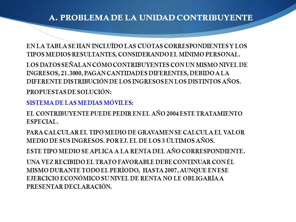 A. PROBLEMA DE LA UNIDAD CONTRIBUYENTE EN LA TABLA SE HAN INCLUÍDO LAS CUOTAS CORRESPONDIENTES Y LOS TIPOS MEDIOS RESULTANTES, CONSIDERANDO EL MÍNIMO