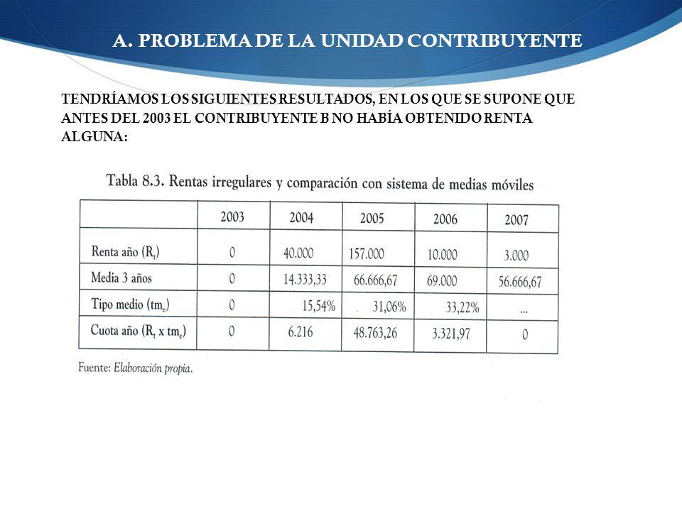A. PROBLEMA DE LA UNIDAD CONTRIBUYENTE TENDRÍAMOS LOS SIGUIENTES RESULTADOS, EN LOS QUE SE SUPONE QUE ANTES DEL 2003 EL CONTRIBUYENTE B NO HABÍA OBTEN