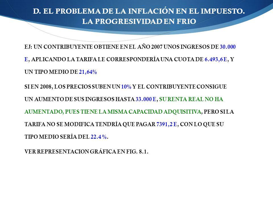 D.EL PROBLEMA DE LA INFLACIÓN EN EL IMPUESTO.