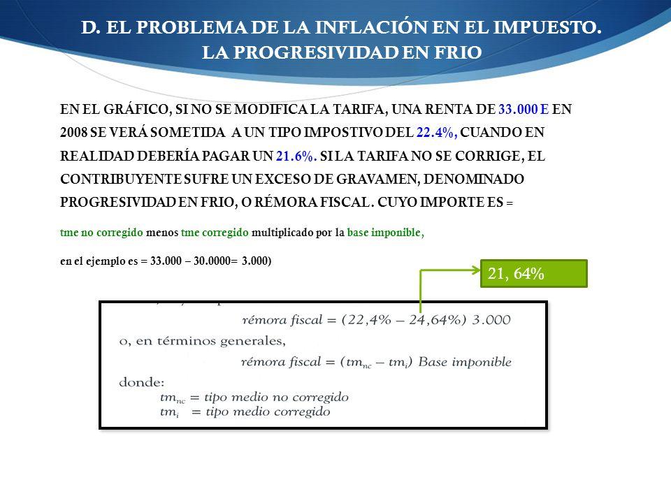 EN EL GRÁFICO, SI NO SE MODIFICA LA TARIFA, UNA RENTA DE 33.000 E EN 2008 SE VERÁ SOMETIDA A UN TIPO IMPOSTIVO DEL 22.4%, CUANDO EN REALIDAD DEBERÍA PAGAR UN 21.6%.